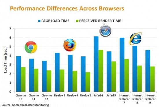 скорость загрузки страниц в гугл хром