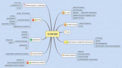Программы для создания интеллект-карт